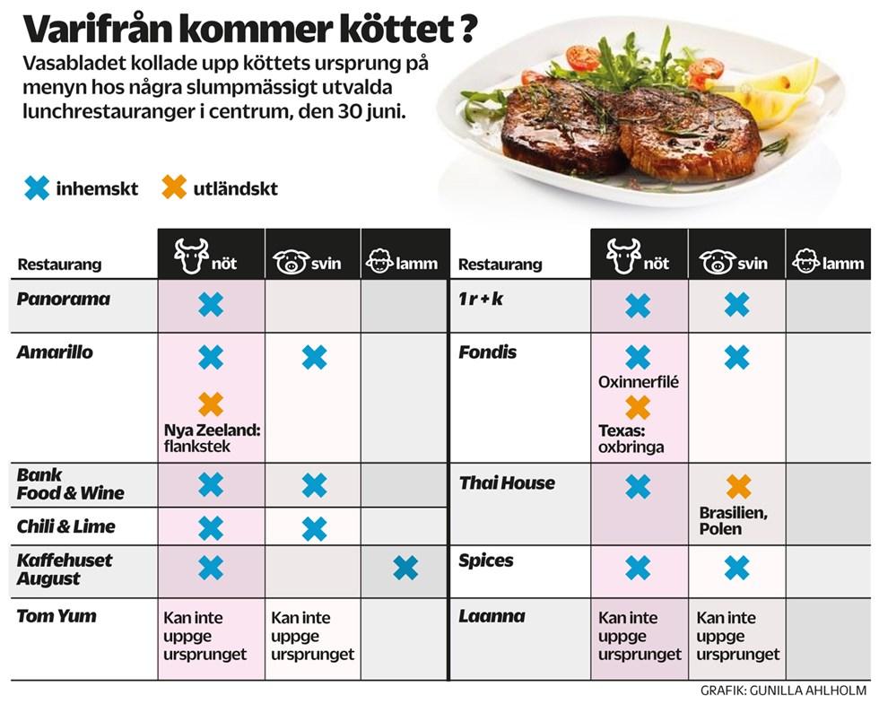 Majoritet vill veta matens ursprung