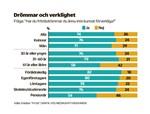 Av dem som svarat i enkäten som HSS Media och Yle Österbotten gjort är det bara 26 procent som inte längre har några drömmar att uppfylla.