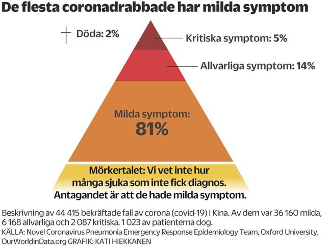 De lindriga fallen av coronasmitta (covid-19) klarade sig utan att få lunginflammation eller med bara en lindrig sådan. Det vi inte ser här är hur många insjuknade det finns som inte har diagnosticerats. Antagandet är att de bara har milda symptom. Till kritiska symptom hör bland annat allvarliga andningssvårigheter, blodförgiftning och multipel organkollaps. För dessa patienter är sjukhusvård ett måste.