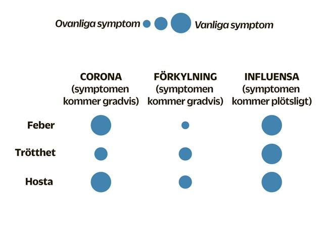 Se hela listan med tio symptom i artikeln. KÄLLA: Popular Science, CDC, WHO
