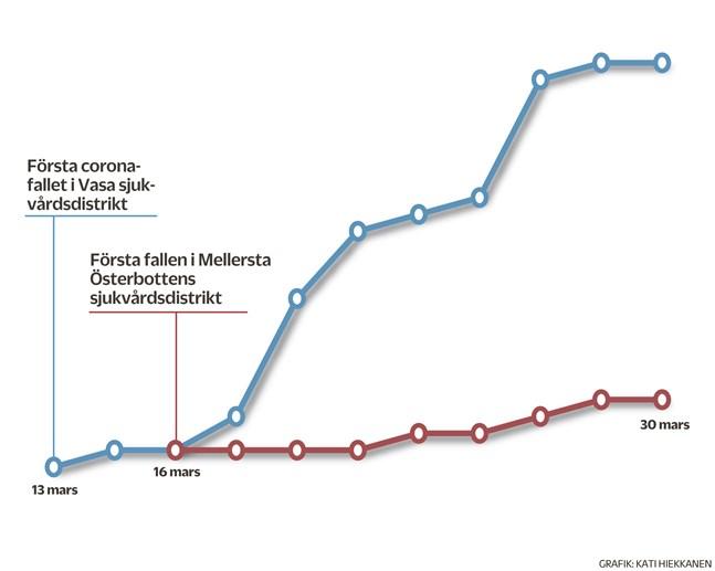 Antal fall som bekräftats med laboratorieprov. KÄLLA: Vasa sjukvårdsdistrikt, Mellersta Österbottens sjukvårdsdistrikt