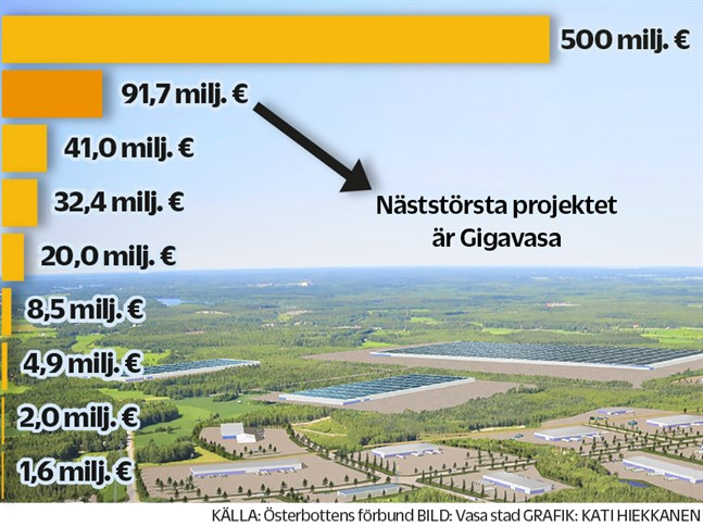Österbottens förslag för utvecklingssatsningar uppgår till 697,5 miljoner euro de kommande tre åren.