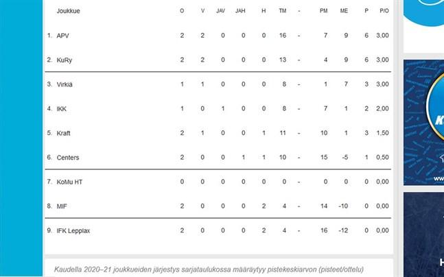 Nu är det inte de totala poängen som gäller i tabellerna mer, utan det är poängsnittet som avgör hur lagen placerar sig. Poängsnittet i tabellen längst till höger. Bilden från hockeyförbundets sida.