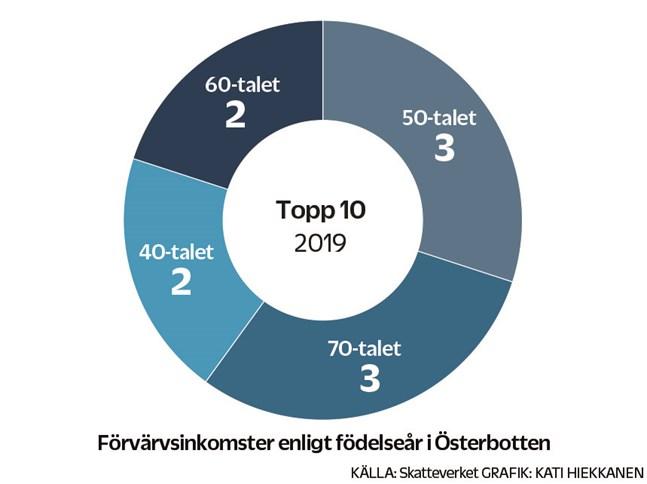 Förvärvsinkomster enligt födelseår i Österbotten 2019.