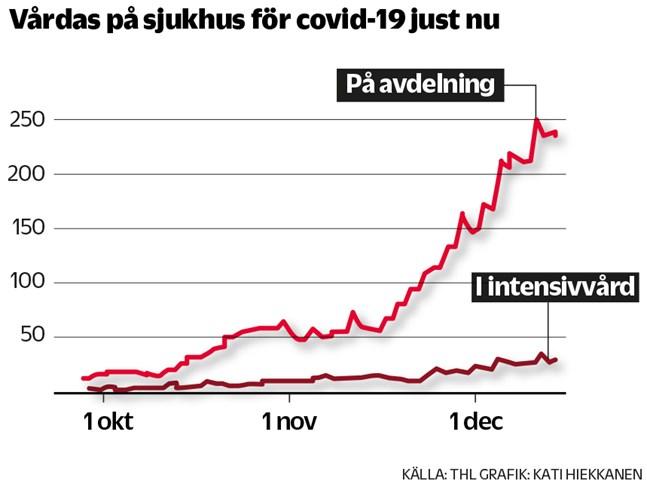 I hela landet har antalet patienter som vårdas för covid-19 har stigit under hösten.