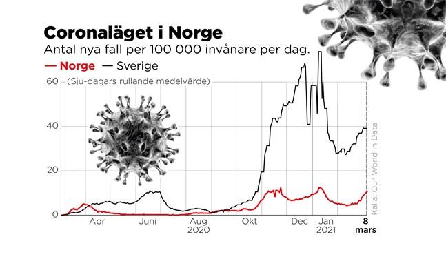 Antal nya fall per 100000 invånare per dag.