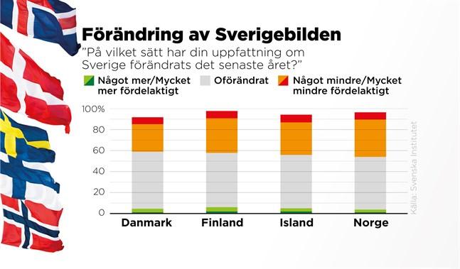 Sveriges hanteringen av coronapandemin har försämrat bilden av Sverige hos invånare i de nordiska länderna, enligt en ny undersökning från Svenska institutet.