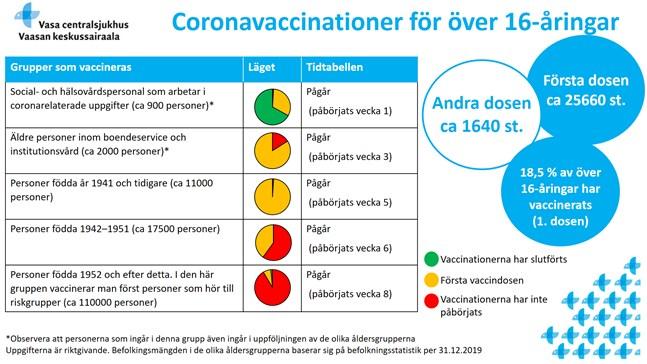99 procent, eller nästan alla, av de som är födda 1941 eller tidigare har vaccinerats , säger Vasa sjukvårdsdistrikt på sin hemsida, där officiell och aktuell coronainformation presenteras.