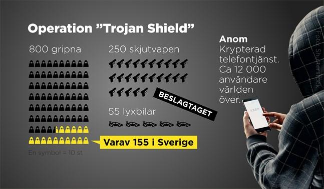 Fakta om polisinsatsen Trojan Shield.