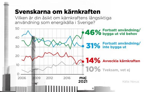 Svenskarnas syn på kärnkraft har blivit mer positiv.