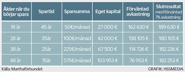 Marthaförbundets exempel på pensionssparande.